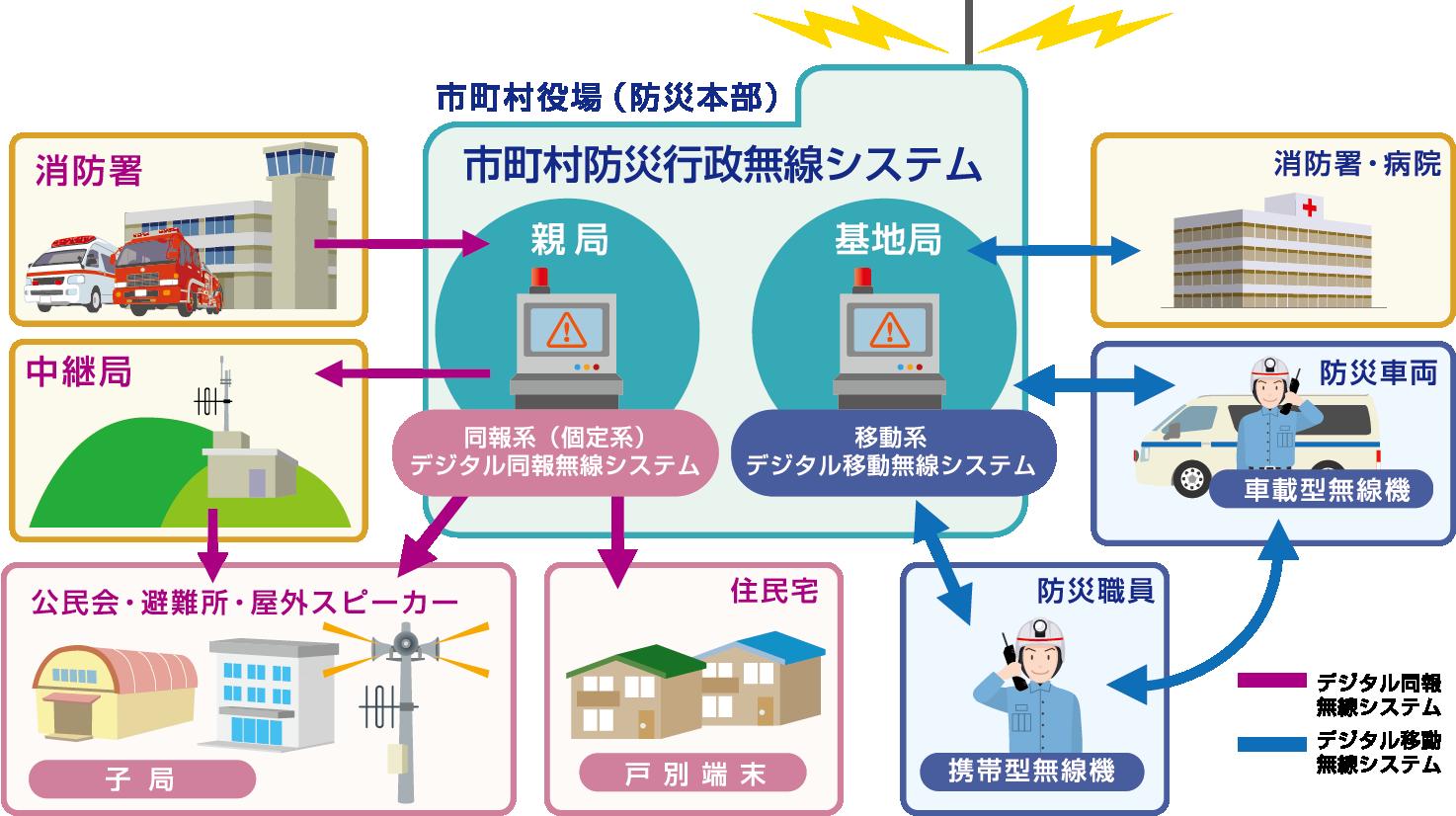 防災無線システム