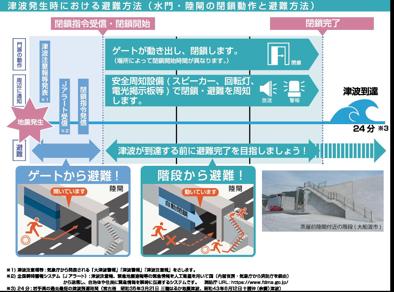 津波発生時における避難方法