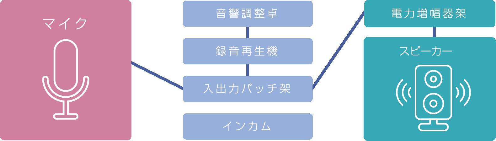 音響系統図