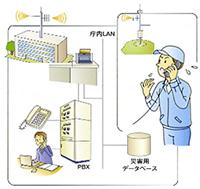 デジタル防災行政無線システム