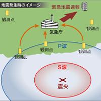 緊急地震速報システム(MJ@lert)