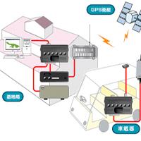 位置情報システム(GPS)