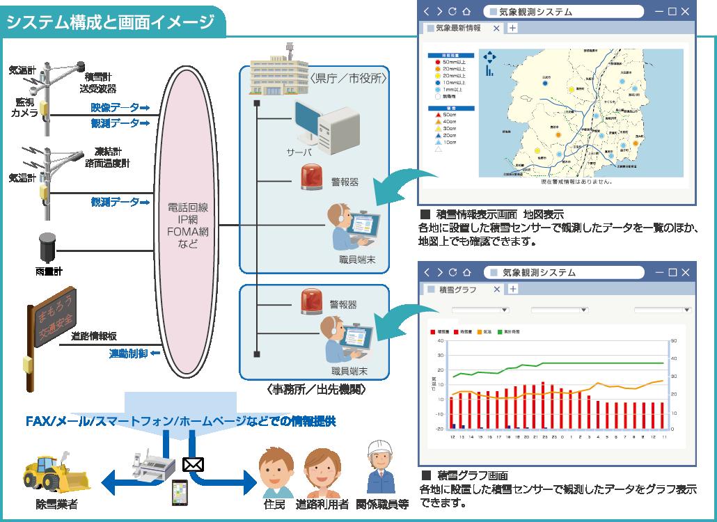 道路気象観測システム システム構成